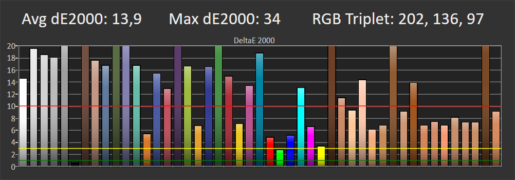 wykres odwzorowania barw dla Xiaomi TV