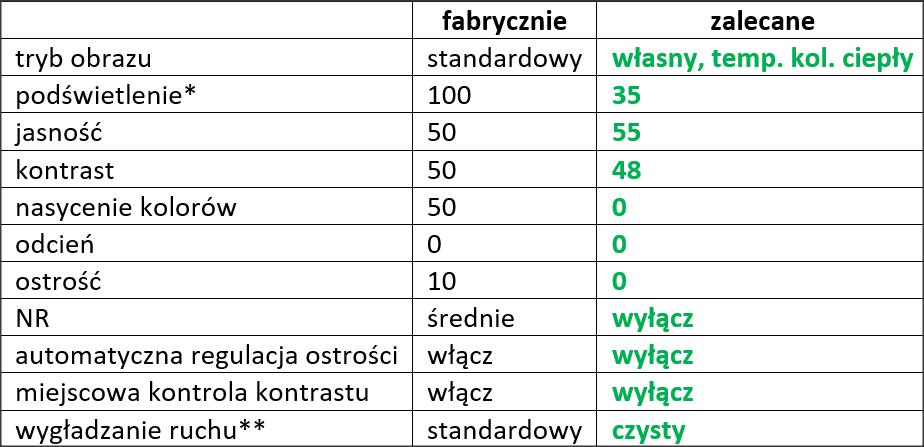 tabela z optymalnymi ustawieniami dla Xiaomi Mi LED TV 4s 43
