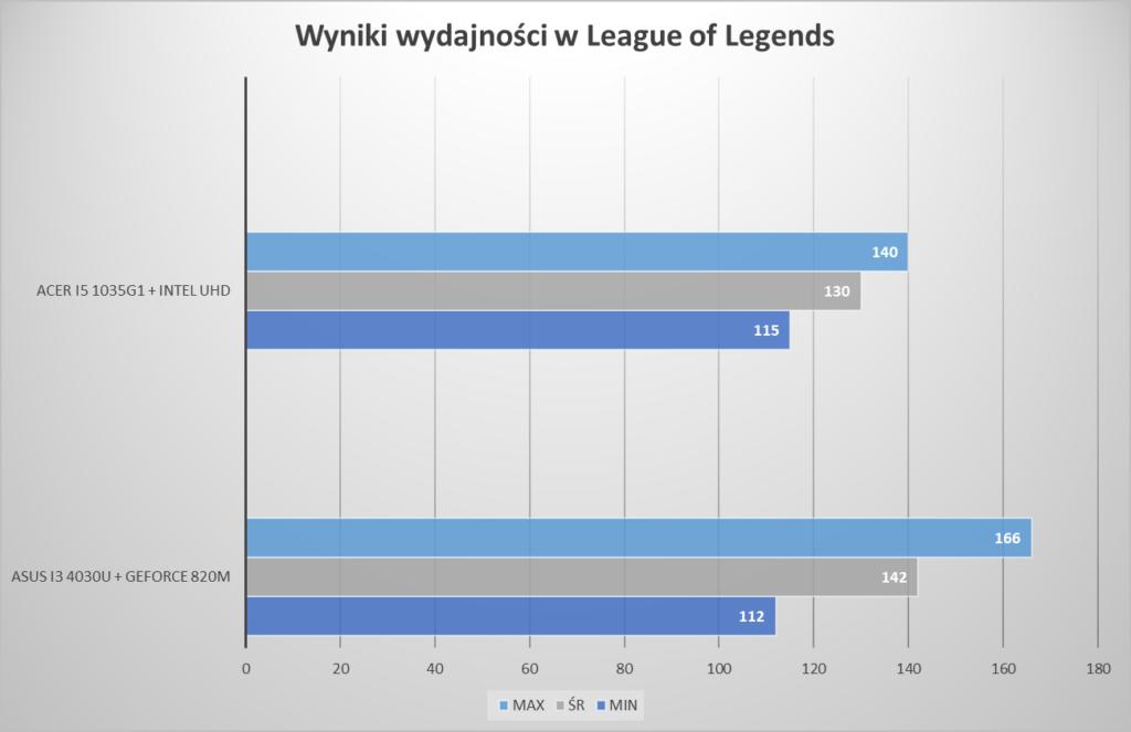 Testy league of legends na laptopie Acer Asus swift k555l