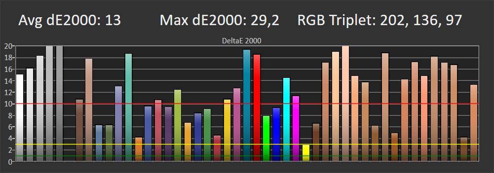 wykres przedstawiający odwzorowanie kolorów przez telewizor samsung 65tu8502