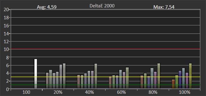 wykres przedstawiający błąd odwzorowania barw w trybie hdr przez samsunga qe55q80ta