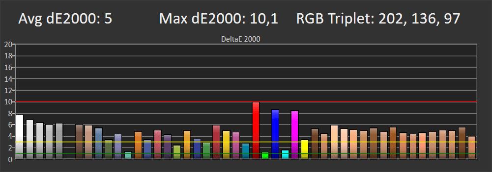 wykres przedstawiający odwzorowanie barw przez telewizor samsung 55q64ta