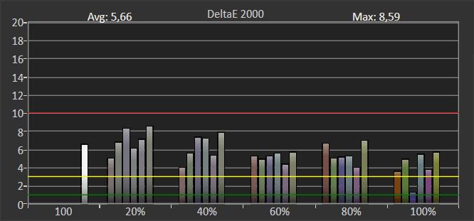 wykres przedstawiający błąd odwzorowania barw w trybie hdr dla telewizora Samsung QE65Q74TA