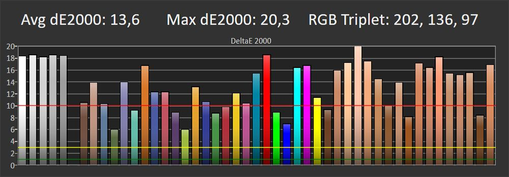 wykres przedstawiający błąd odwzorowania kolorów przez samsunga qe55q80ta