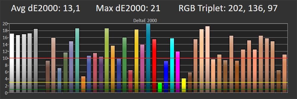 wykres przedstawiający odwzorowanie barw w trybie standardowym dla telewizora samsung 55tu8502