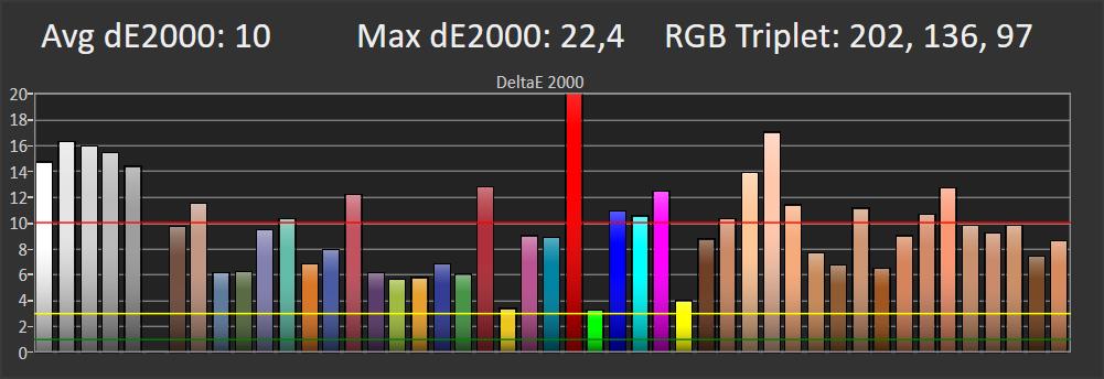 wykres przedstawiający odwzorowanie kolorów w trybie standardowym dla Samsunga QE65Q74TA