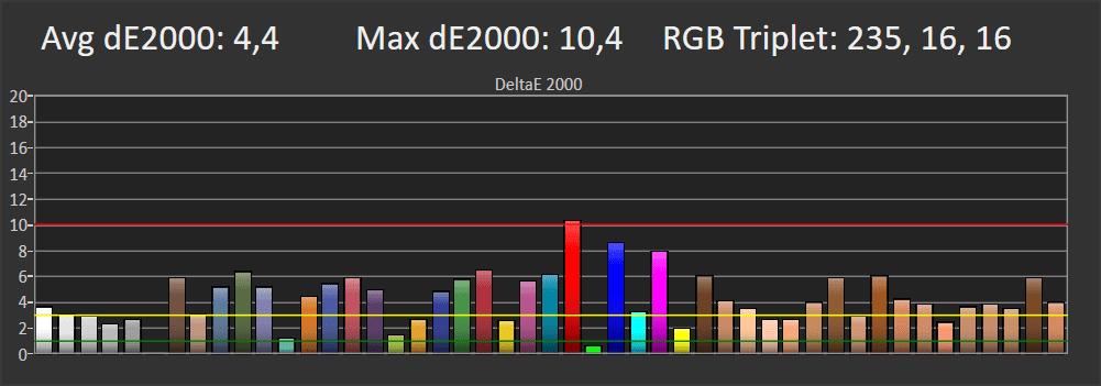 wykres pokazujący błędy odwzorowania kolorów przez Samsunga 55TU8502 odwzorowania kolorów