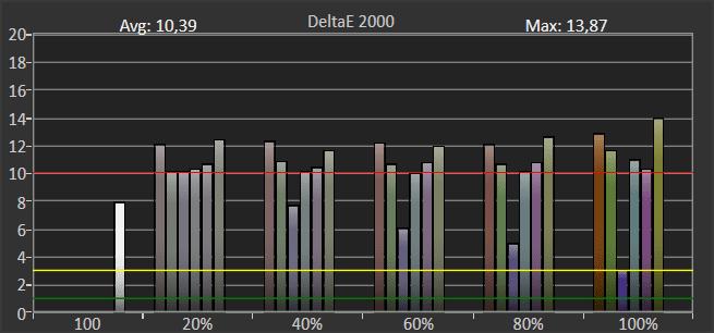 odwzorowanie kolorów w trybie hdr przez samsunga 65tu8502