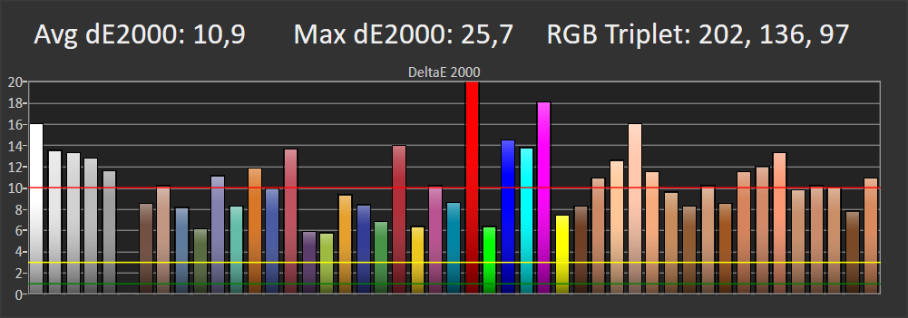 wykres przedstawiający odwzorowanie kolorów przez telewizor Samsung 55Q64TA