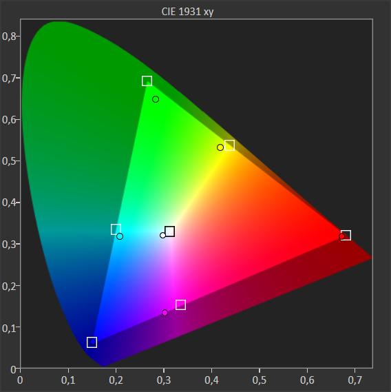 stopień pokrycia palety barw przez telewizor Samsung QE65Q74TA