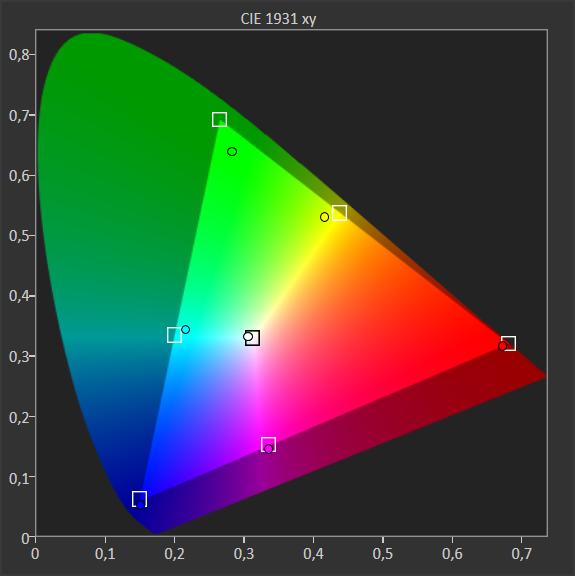 diagram pokazujący pokrycie palety barw telewizora samsung 55q64ta