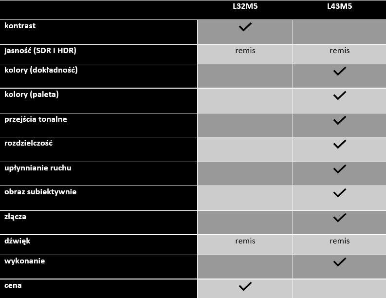 tabela porównująca cechy telewizorów xiaomi