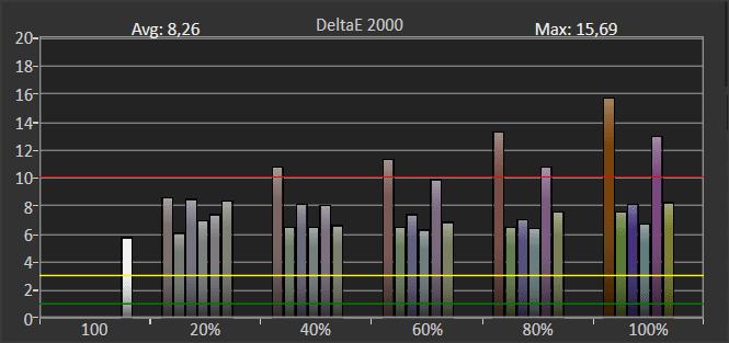 wykres przedstawiający odwzorowanie barw w trybie hdr dla telewizora samsung 55tu8502