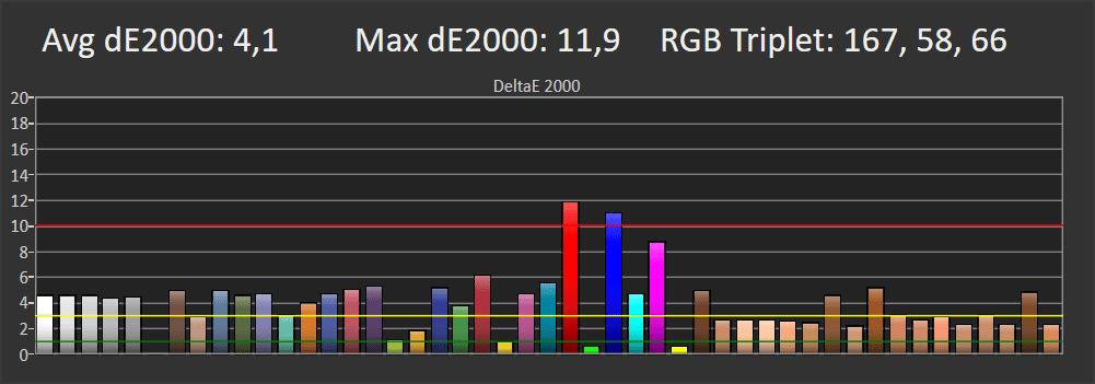 wykres przedstawiający odwzorowanie kolorów przez telewizor samsung 55tu7102