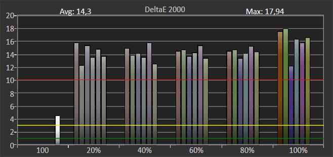 wykres przedstawiający odwzorowanie kolorów w trybie hdr przez telewizor samsung 55tu7102