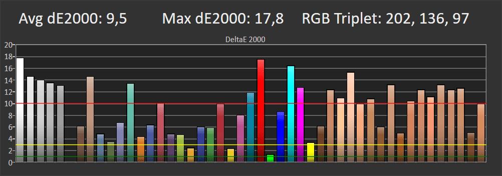 wykres odwzorowania kolorów przez Samsunga 55tu7102 w trybie standard
