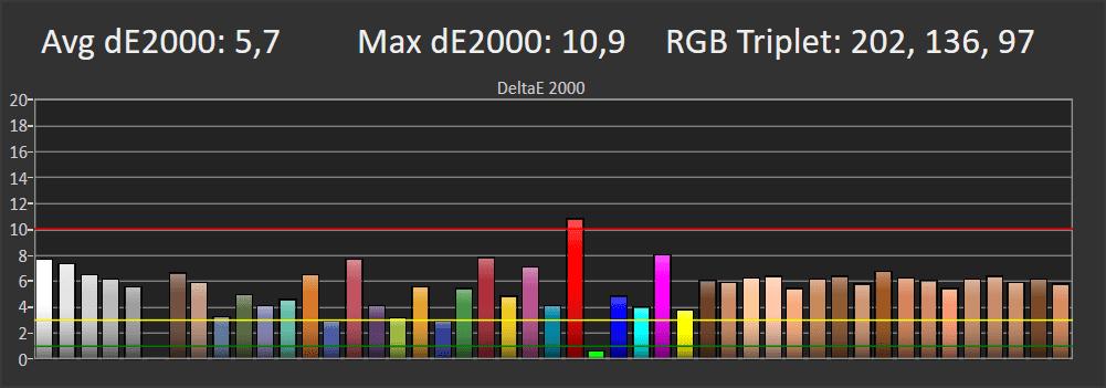 wykres przedstawiający odwzorowanie kolorów w trybie film dla Samsunga QE65Q74TA