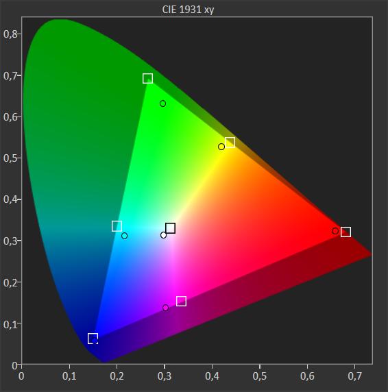 wykres pokazujący pokrycie barw przez Samsunga 65tu8502