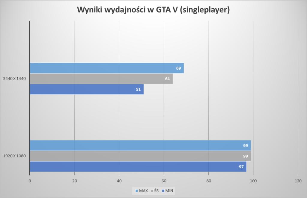testy eGPU Acer Swift 3 GTAV