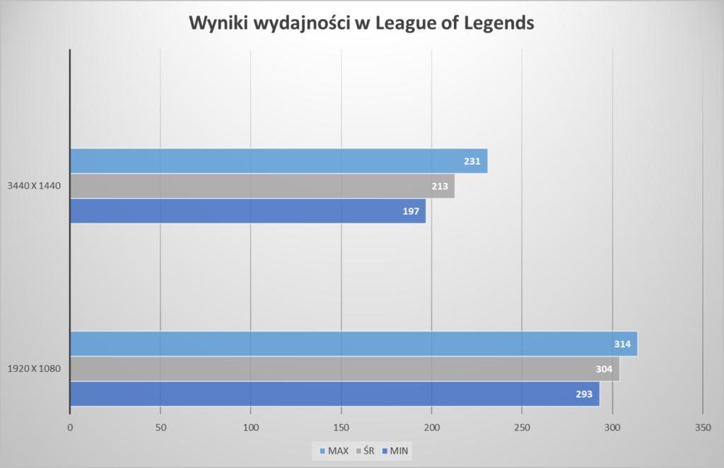 testy eGPU Acer Swift 3 league of legends