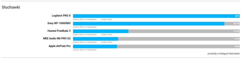 wyniki rankingu benchmark lista