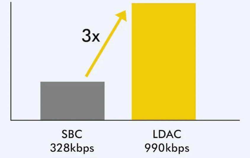 różnica w jakości kodeków SBC i LDAC