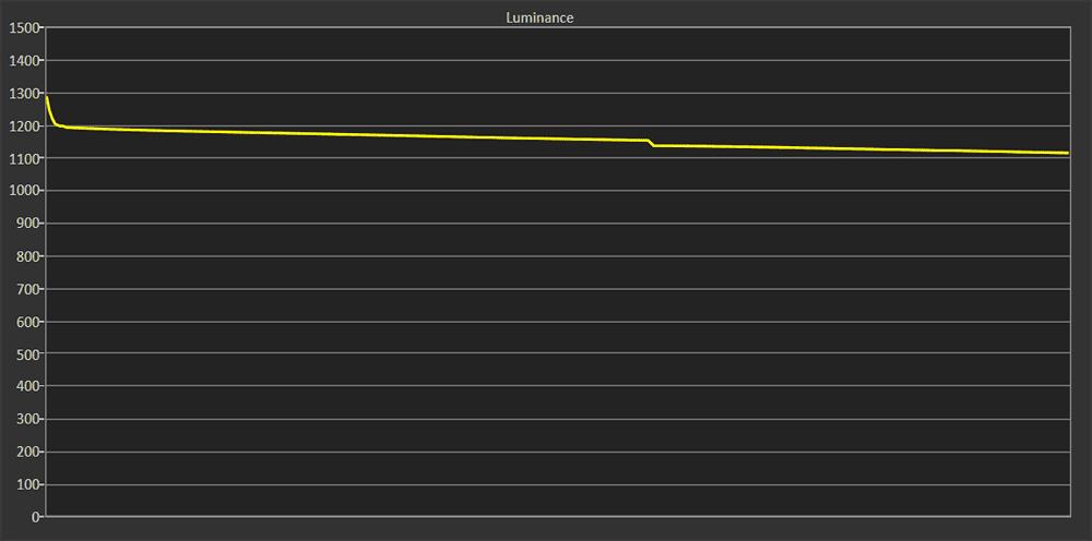 xh9505 wykres luminancji