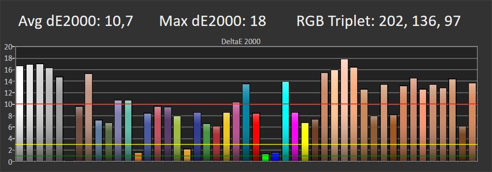 wykres pokazujący odwzorowanie barw przez philipsa 443pfs5525 w trybie standardowym