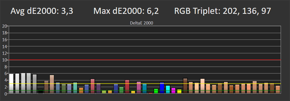 wykres pokazujący odwzorowanie barw przez philipsa 43pfs5525