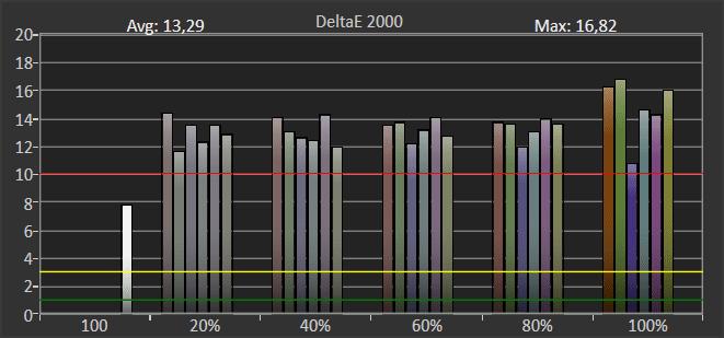 wykres przedstawiający odwzorowanie kolorów w trybie hdr przez samsunga 50tu7102