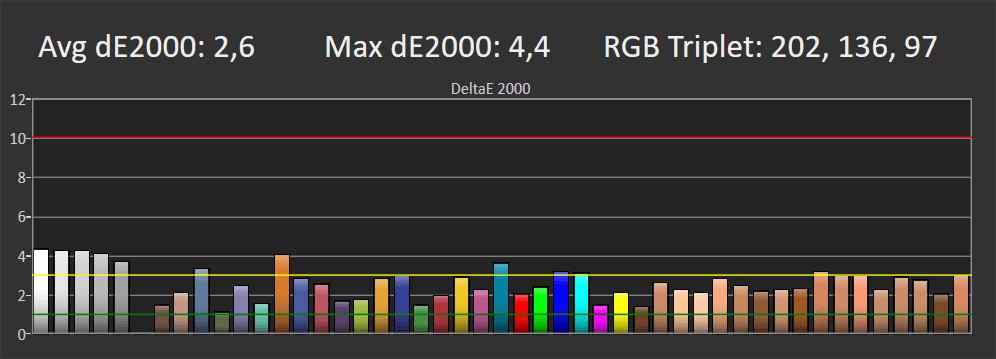 wykres odwzorowania kolorów przez kd-55xh9505
