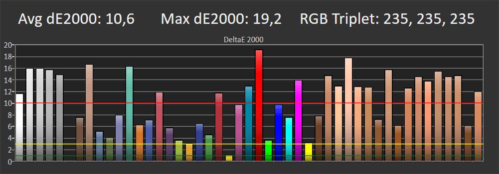 odwzorowanie kolorów przez samsunga 50tu7102 w trybie standardowym