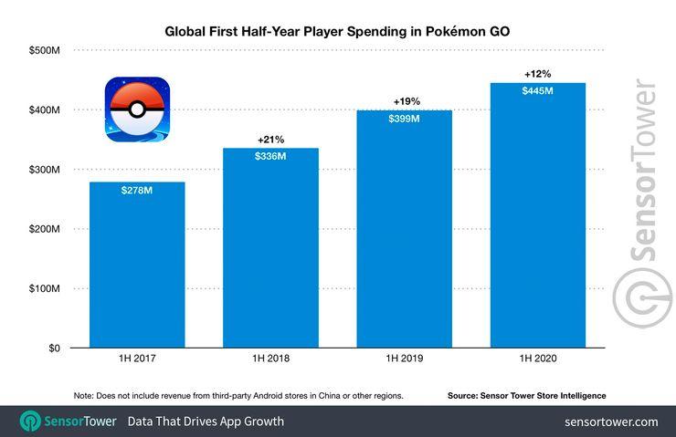 Pokemon GO - zyski z mikrotransakcji z pierwszej połowy roków: 2017, 2018, 2019, 2020
