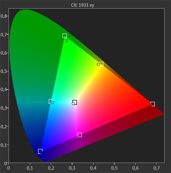 wykres pokazujący pokrycie palety barw przez telewizor sony kd-55xh9505