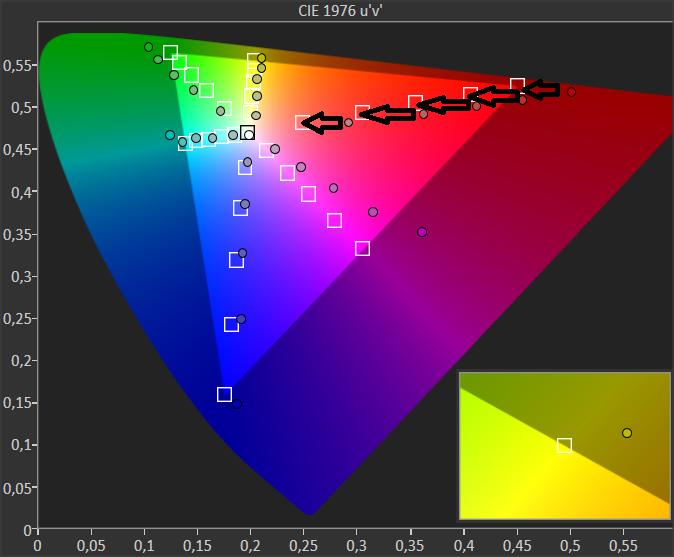 diagram chromatyczności xiaomi mi led tv 4s 65