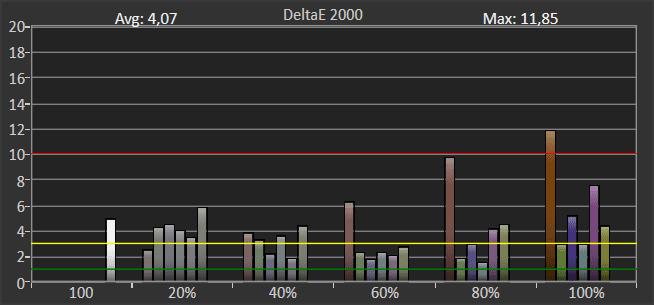wykres pokazujący odwzorowanie barw przez samsunga 50tu8502 w trybie hdr