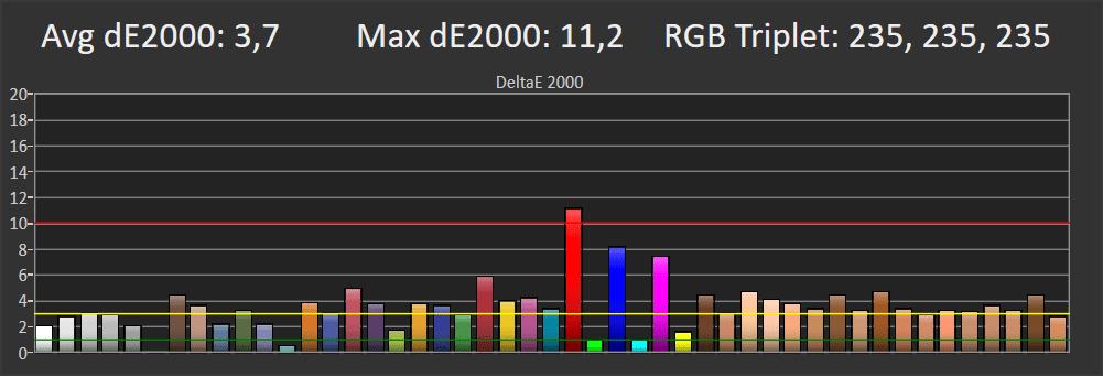 wykres pokazujący odwzorowanie barw w trybie film przez samsunga 50tu8502
