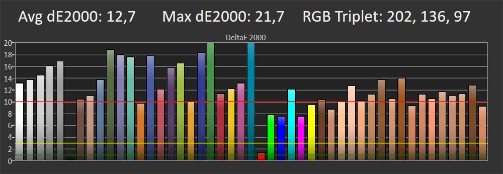 wykres odwzorowania barw przez philipsa 58pus7555 w trybie standardowym