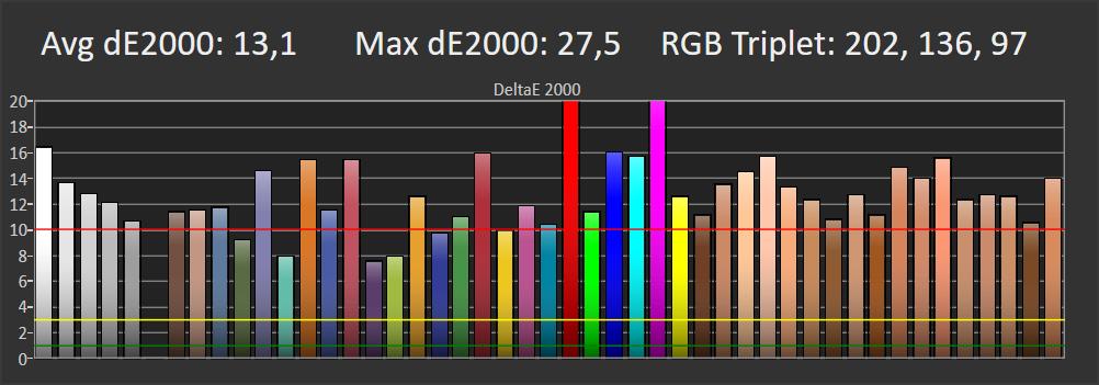 odwzorowanie barw w trybie standardowym przez samsunga qe55q74ta