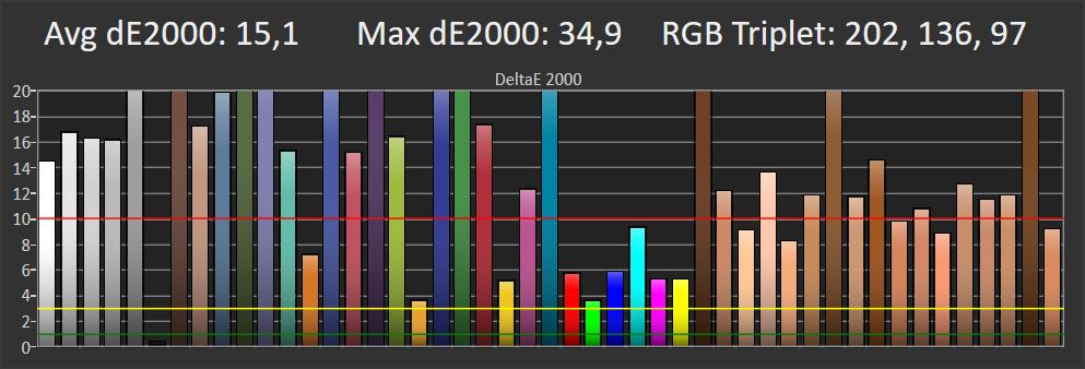 wykres odwzorowania barw w trybie standardowym xiaomi mi led tv 4s 65