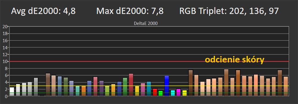 wykres odwzorowania kolorów w trybie film dla philipsa 58pu75555