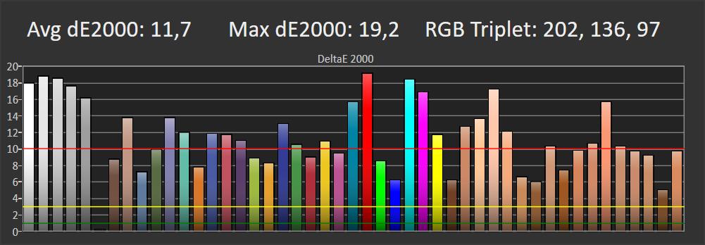 wykres pokazujący średnie błędy odwzorowania barw przez philipsa 70pus7555