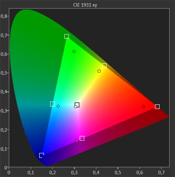 wykres pokazujący pokrycie barw przez philipsa 70pus7555