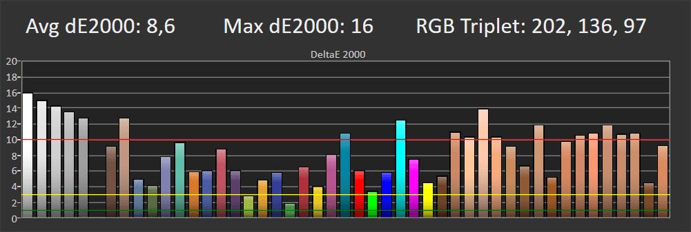 odwzorowanie barw LG 49NANO863