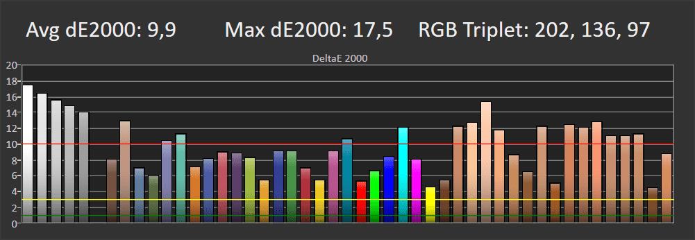 odwzorowanie kolorów Sony 48A9