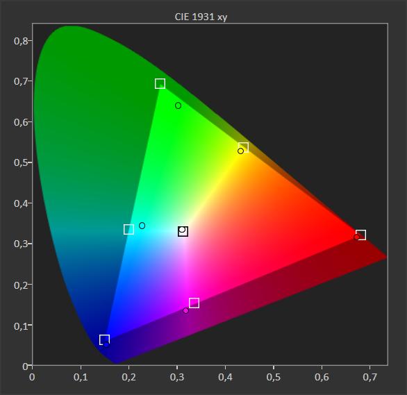 pokrycie kolorów