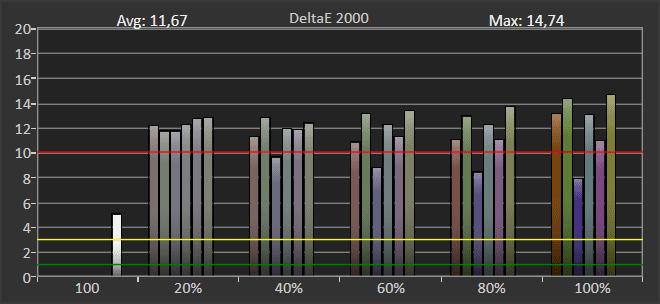odwzorowanie barw HDR LG 49NANO863