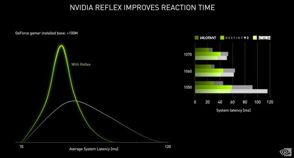NVIDIA Reflex zmniejszanie czasu reakcji