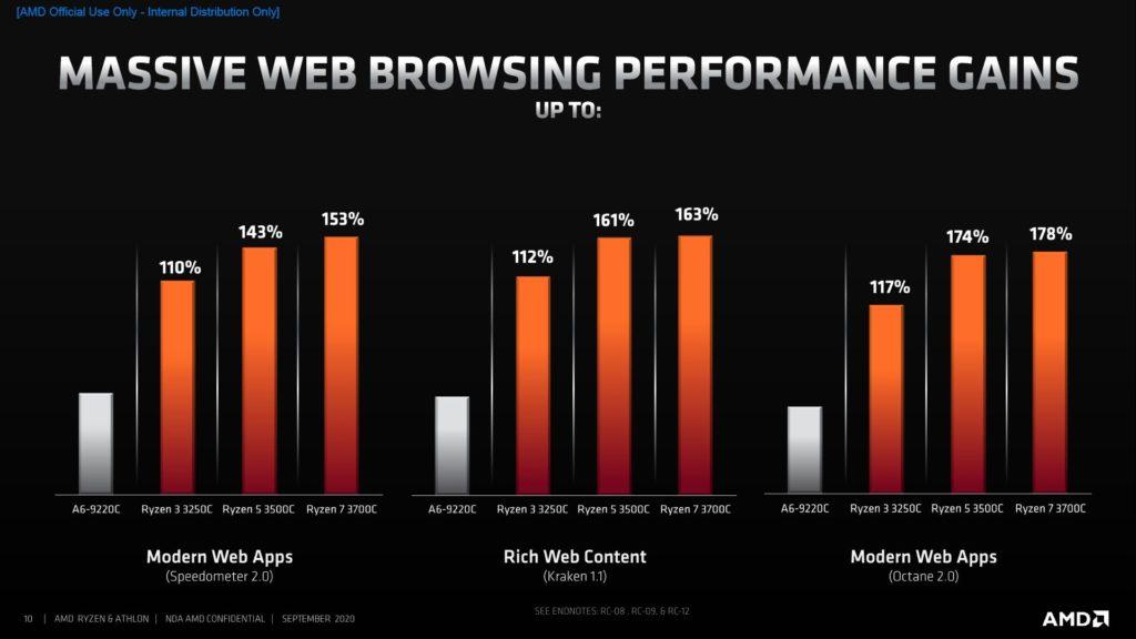 AMD Athlon dla Chromebooka