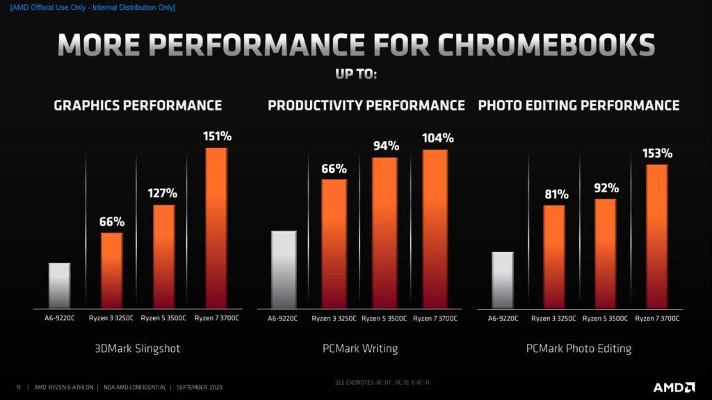 procesory AMD dla Chromebooka